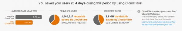 Cloudflare and Site Performance screenshot