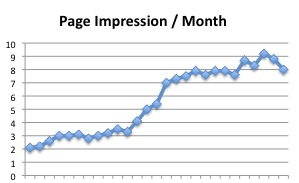 Unique hits vs. page impressions