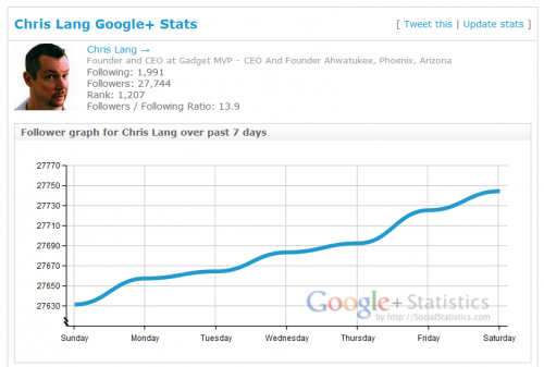 Google plus statistics for Chris Lang