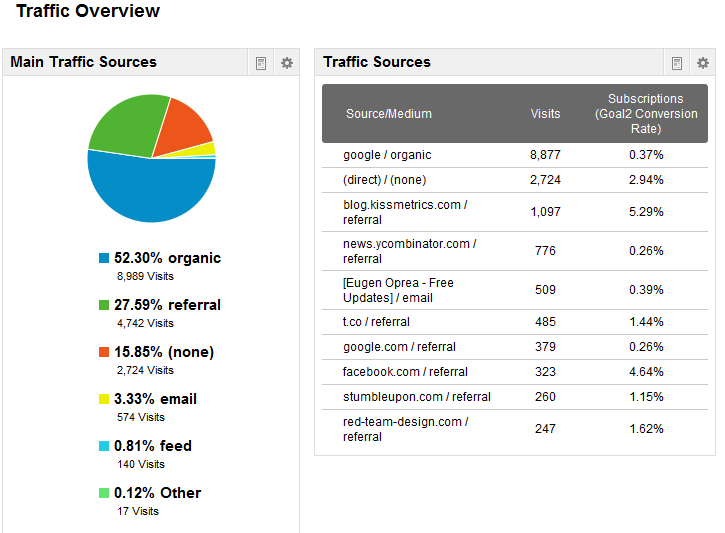 traffic custom dashboard