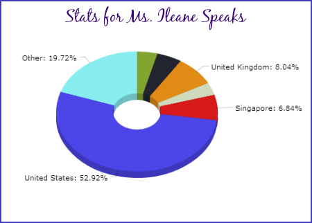 Location Stats for Ms Ileane Speaks