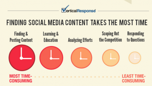 Find Social Media Content is Time Consuming Vertical Response