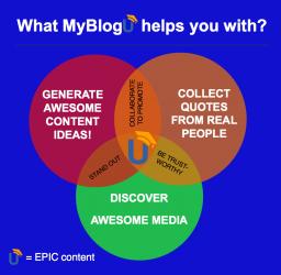 Myblogu Venn diagram