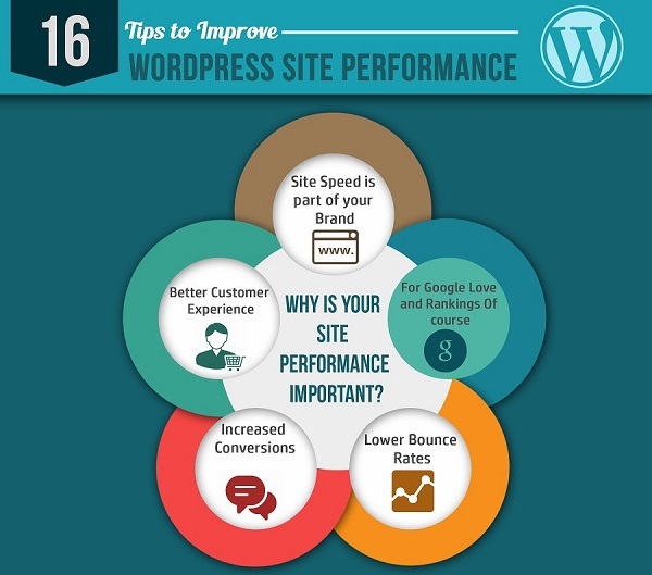 16 Tips to Speed Up Your WordPress Blog - Infographic
